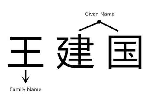 Graph of full Chinese name