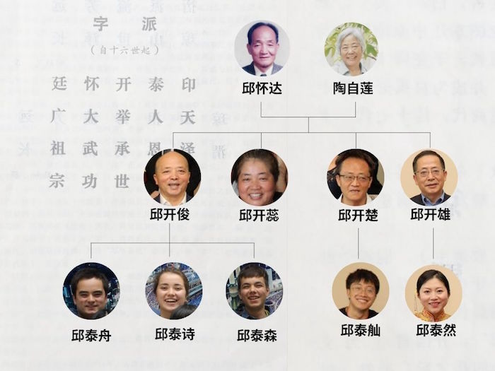 The author's generation poem as written in the Lincang Qiu Clan Zupu, and one section of her family tree illustrating the generational naming tradition