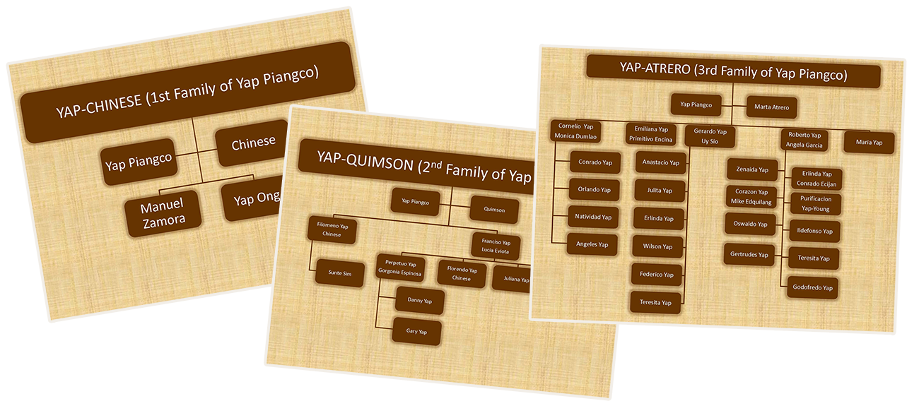 Overlaid slides showing the family trees of three branches descended from Piangco Yap