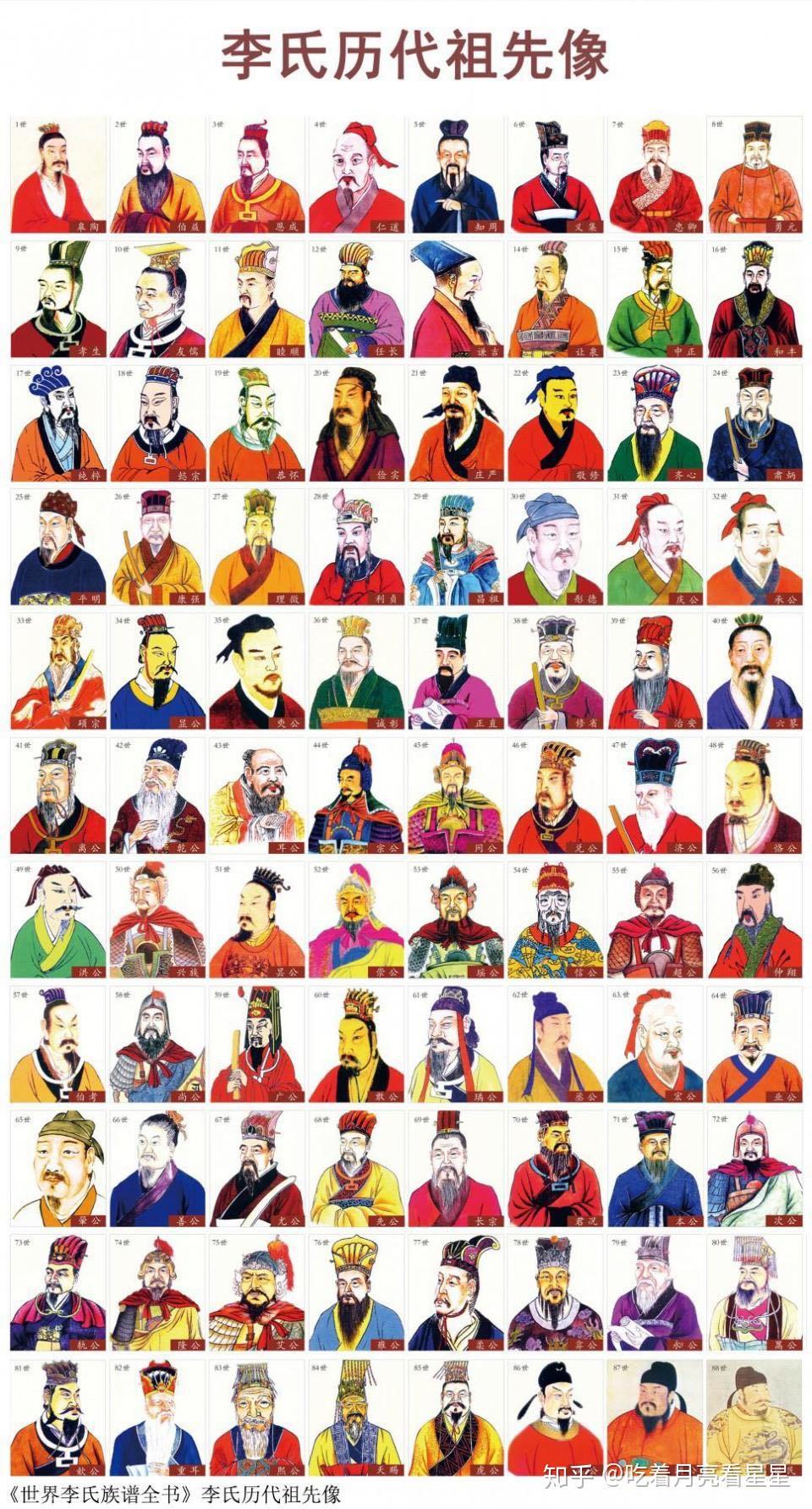 Illustrated portraits of the first 88 generations of Li ancestors